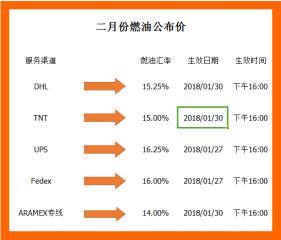 惠州燃油附加费
