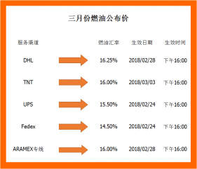 广州燃油附加费